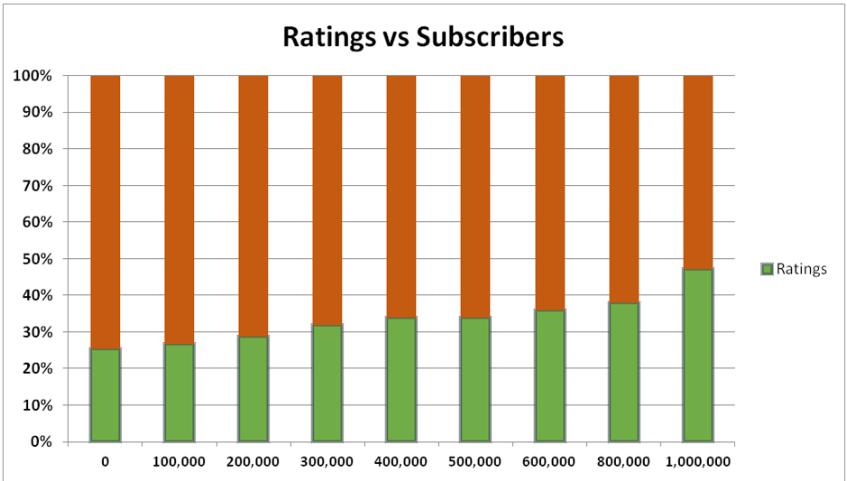 Ratings vs Subscribers