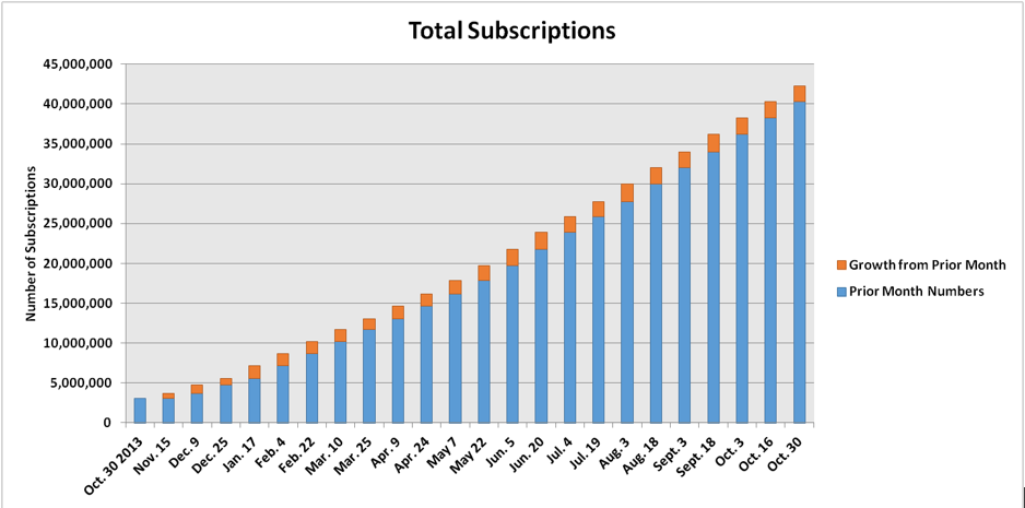Total Subscriptions Growth