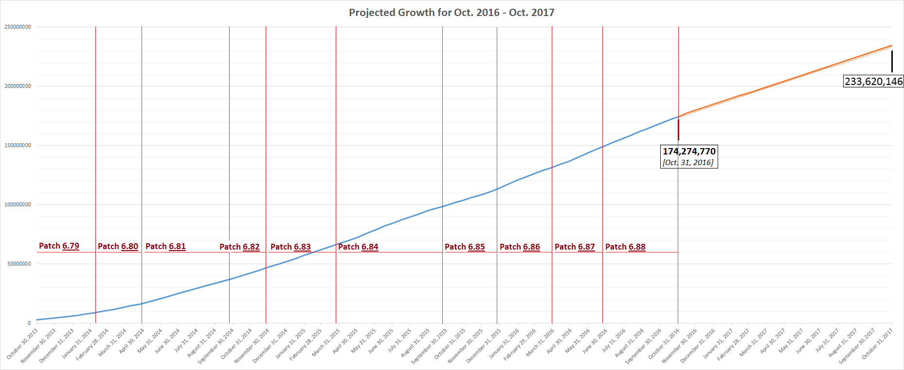forecasted-growth-patch-divisions